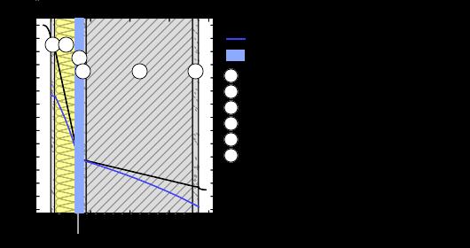 Styrodur 30 Mm  Panneau Polystyrne Extrud Ursa Xps N Iii I