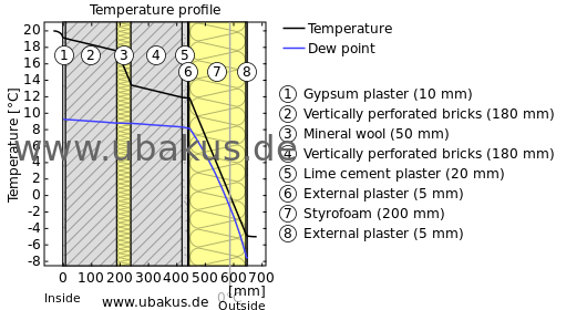 u u wert rechner. Black Bedroom Furniture Sets. Home Design Ideas